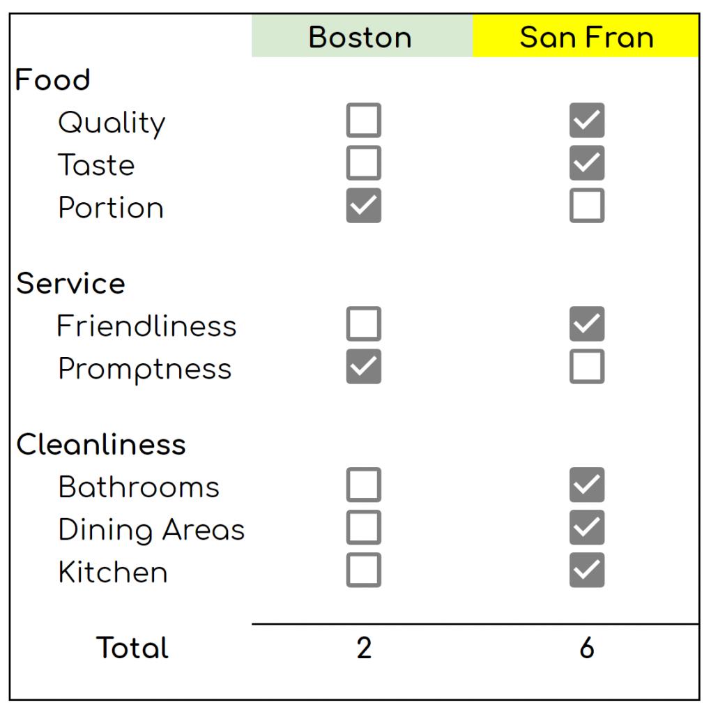Boston vs San Francisco Restaurant Breakdown